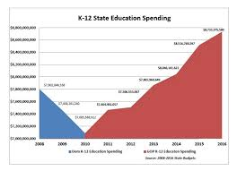 School Funding Chart Per Student Spending