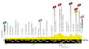 Vorschau: Was Sie über Etappe 7 der Tour de France 2021 wissen müssen -  Swiss Cycles