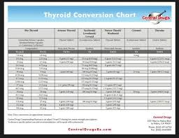 Thyroid Conversion Chart Central Drugs Pin By Kathleen Linnehan Blodgett On Thyroid Disease Cancer