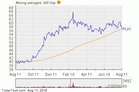 Plki Stock Chart Popeyes Louisiana Kitchen Breaks Below 200 Day Moving