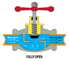 fully open compression valve example compression valve fully open