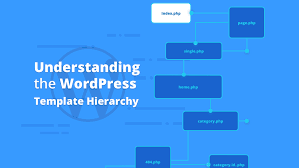 understanding the wordpress template hierarchy png