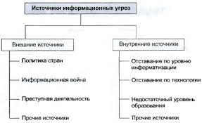Информационная безопасность Источники основных информационных угроз для России