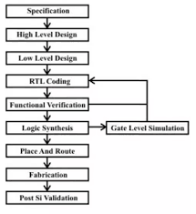 Vlsi Design Flow Chart What Is The Difference Between A Vlsi Frontend Engineer And
