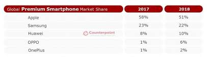 OnePlus breaks into the top five global brands in the premium ...