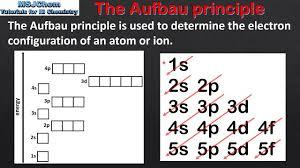 Aufbau Chart 2 2 The Aufbau Principle Sl