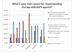 Glp 1 Agonist Comparison Chart Glp 1 Knowledge Survey Part Vi