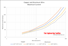 Max Amps In Copper And Aluminum Wire
