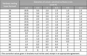 Rockwell Hardness Chart Rockwell Correction Value For Cylindrical Specimens