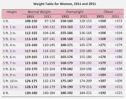 Military Height And Weight Chart Marine Corps Height And Weight Chart Best Picture Of Chart