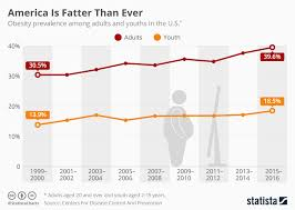 Obesity Chart In America Chart America Is Fatter Than Ever Statista