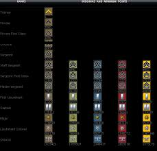 Sf Rank And Exp Chart Punctilious Soldier Front Rank Chart Soldier Front Ranks
