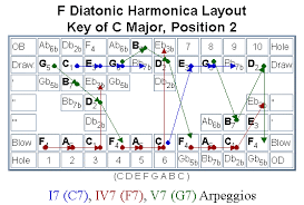 Harmonica Second Position Chart The Diatonic Harp Reference Arpeggios
