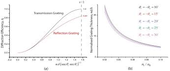 perfect bragg compliance a diffractive replay efficiencies σ polarisation of