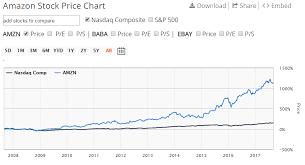 Nasdaq Stock Price Today