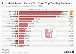 President Height Chart Chart President Trump Places Tariffs On Top Trading