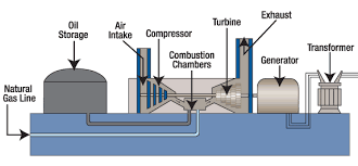 tva combustion turbine power plant gas turbine power plant layout combustion turbine plant