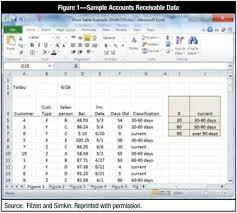 Aged Accounts Receivable Audit Accounting Data Using Excel Pivot Tables An Aging Of Accounts