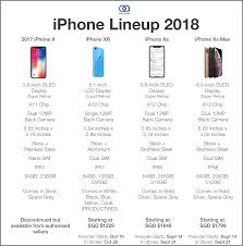 Difference Between Iphone 8 And X Chart Which Should You Buy Iphone Xr Xs Xs Max Vs Iphone X