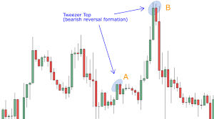 What Do Candlestick Charts Show How To Read Candlestick Charts Avoid False Signals