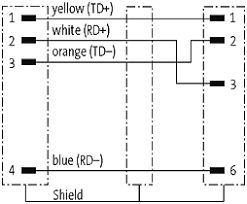 m12 profinet wiring diagram just another wiring diagram blog • m12 male 90 180 rj45 0 shielded ethernet at murrelektronik rh shop murrelektronik com devicenet wiring