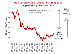 Cyclical Investing And Trading Chart Is It Time To Fade The Cyclical Yield Trade See It Market