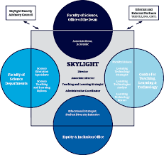 The Skylight Model Ubc Skylight Science Centre For