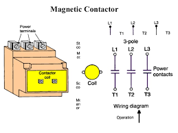 wiring diagram for magnetic contactor wiring image wiring diagram of contactor wiring auto wiring diagram ideas on wiring diagram for magnetic contactor