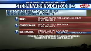 New categories added to severe ...