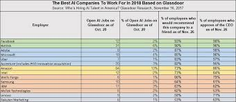 independent ysis based on who s hiring ai talent in america and glassdoor data as of nov