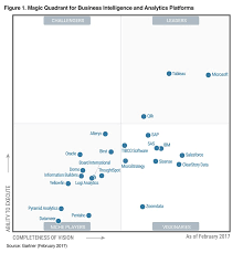 Gartner Chart 2017 Gartner Positions Microsoft As A Leader In Bi And Analytics