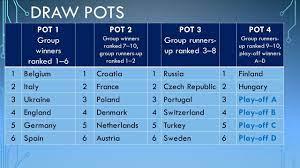 Euro 2020 Draw pots | All teams