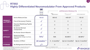Botox Dosing Chart Revance Therapeutics A New Contender In The Botox Arena