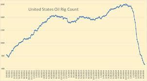 North America Rig Count Chart International Oil Rig Counts Seeking Alpha
