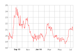 silver spot chart 1 year gold silver spot price chart royalexsilver