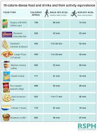 Calorie Chart For Common Foods Creativedotmedia Info