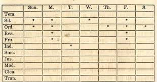Ben Franklin S Virtue Chart Live Well Love Much Laugh Benjamin Franklin 13 Virtues
