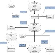 Flow Chart Overview Of The Categorisation Process See