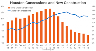 Highest Lease Up Concessions Found In Markets With Fullest Pipelines