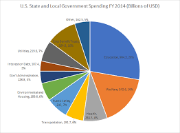 Pie Chart Of Usa S Discretionary Spending Is This Pie Graph Describing Us Government Spending Accurate
