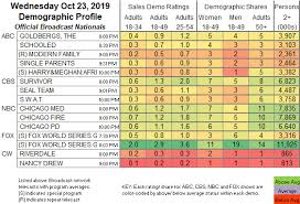 Updated Showbuzzdailys Top 150 Wednesday Cable Originals