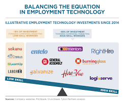 balancing the equation in employment technology tyton partners tyt033 emptechinsight rd5c email the employment technology equation