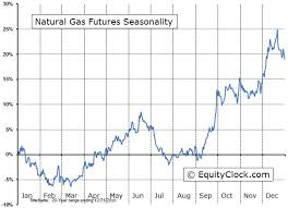 Ng Price Chart Natural Gas Prices Coil As Bullish Seasonality Approaches