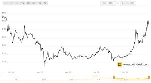Bitcoin Prices Hit Highest Average Since September 2014