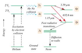Laser Dye Chart Helium Neon Laser Wikipedia