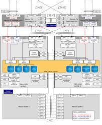 flexpod data center vmware vsphere and nexus  the