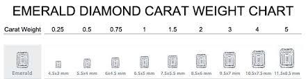 Emerald Cut Diamond Price Chart Why An Emerald Cut Diamond May Be The Perfect Option