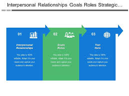 Interpersonal Relationships Interpersonal Relationships Goals Roles Strategic Planning