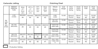 Polaris Primary Clutch Spring Chart
