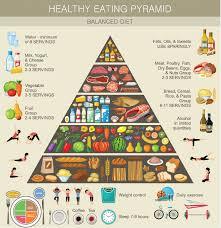 Diet After Brain Injury Healthy Body Healthy Mind Headway